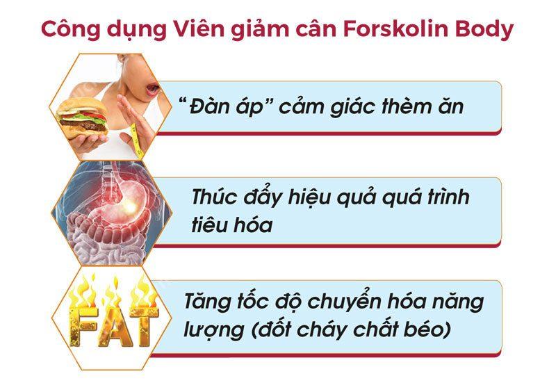 công dụng viên giảm cân Forskolin Body