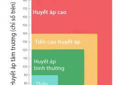 bảng chỉ số huyết áp tiêu chuẩn