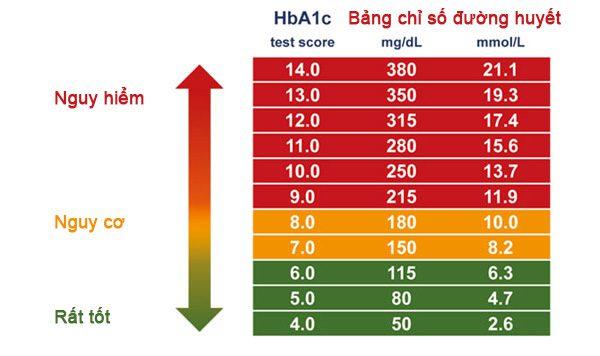 Hướng dẫn sử dụng Máy đo đường huyết eBcare